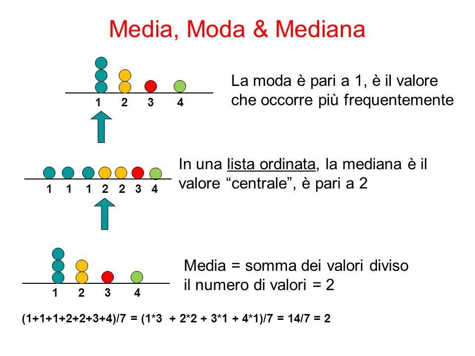 Media, Moda & Mediana 1 2 3 4. La moda è pari a 1, è il valore che occorre più frequentemente.