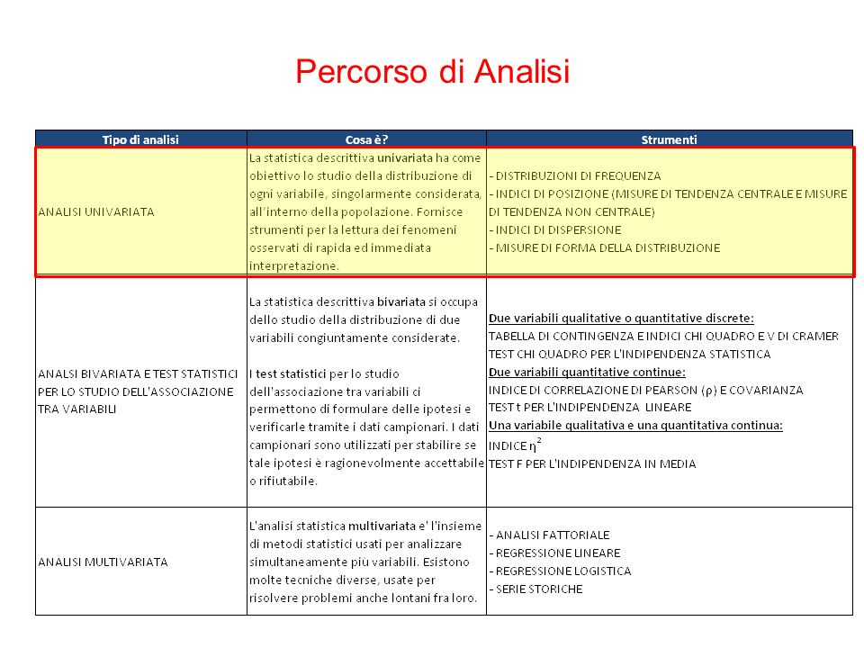 Percorso di Analisi