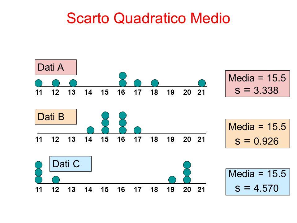 Scarto Quadratico Medio