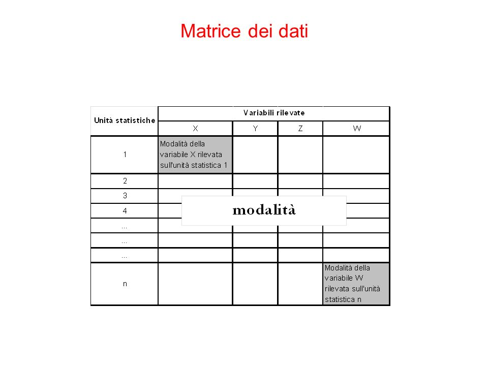 Matrice dei dati