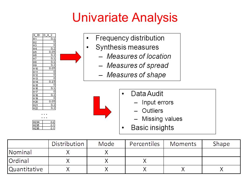 Univariate Analysis Frequency distribution Synthesis measures