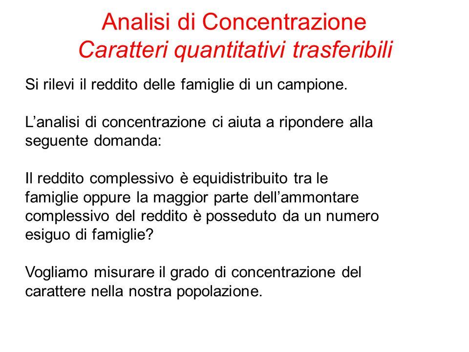 Analisi di Concentrazione Caratteri quantitativi trasferibili