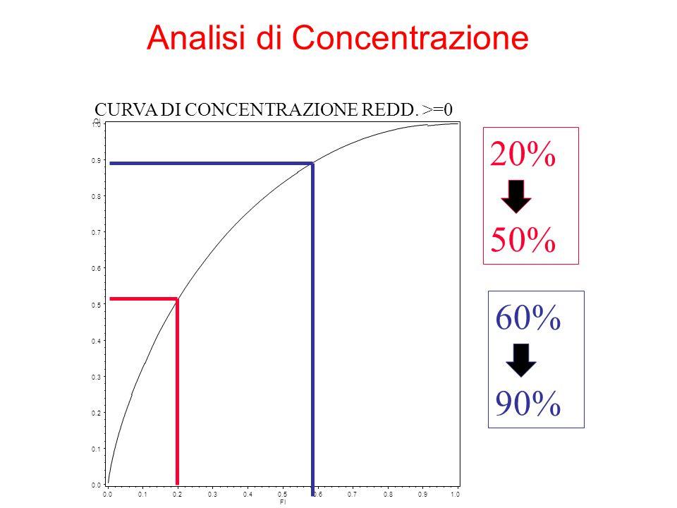 20% 50% 60% 90% Analisi di Concentrazione
