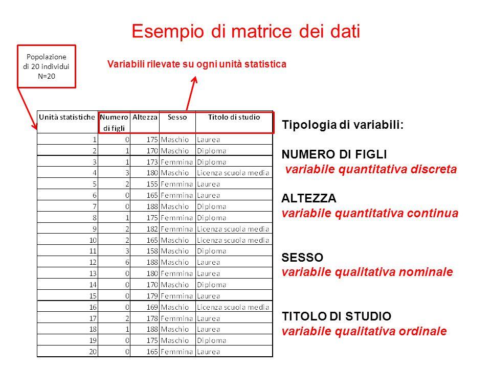 Esempio di matrice dei dati