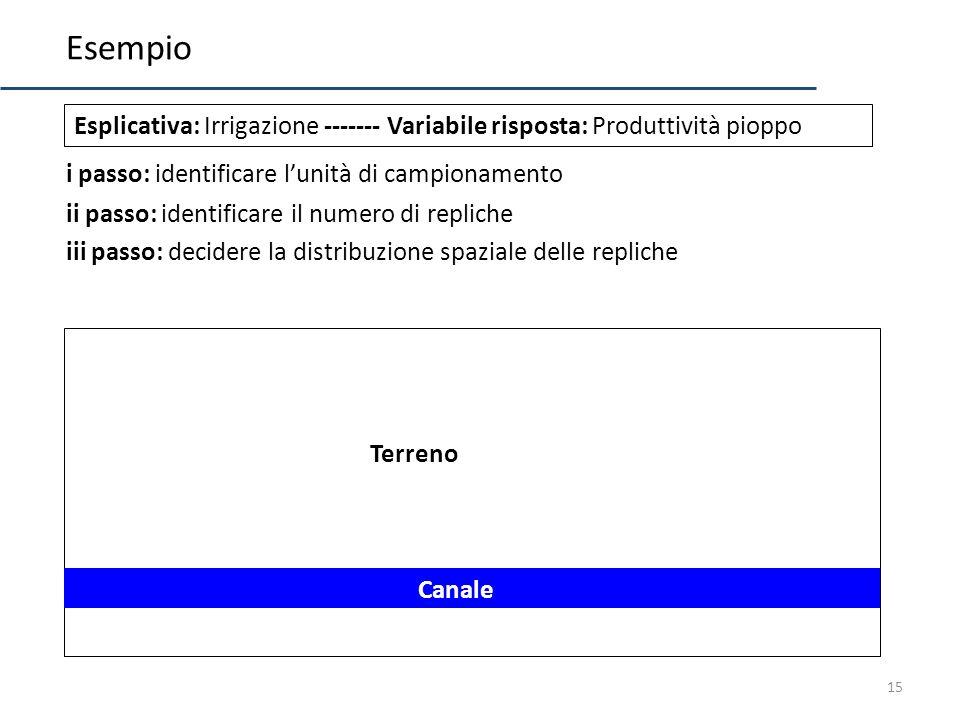 Esempio Esplicativa: Irrigazione ------- Variabile risposta: Produttività pioppo. i passo: identificare l'unità di campionamento.