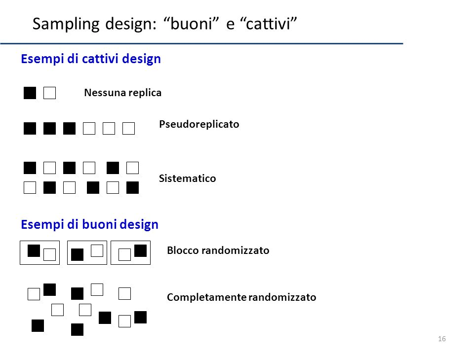 Sampling design: buoni e cattivi