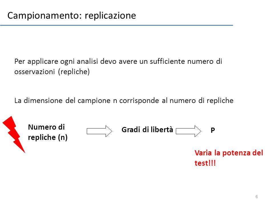 Campionamento: replicazione