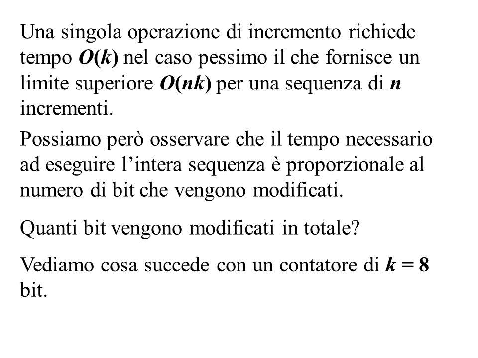 Una singola operazione di incremento richiede tempo O(k) nel caso pessimo il che fornisce un limite superiore O(nk) per una sequenza di n incrementi.