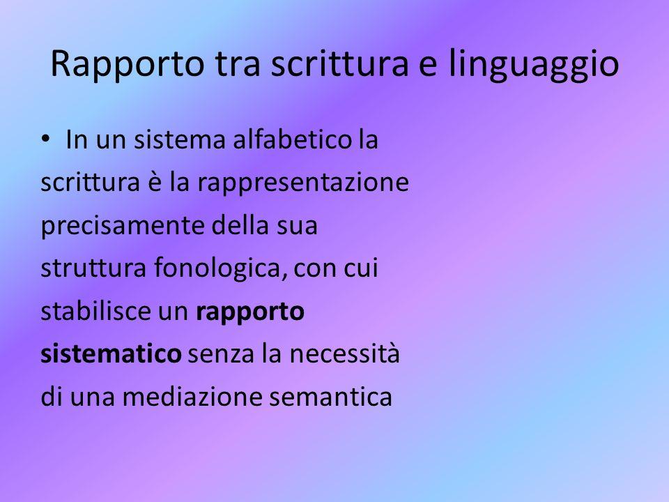 Rapporto tra scrittura e linguaggio