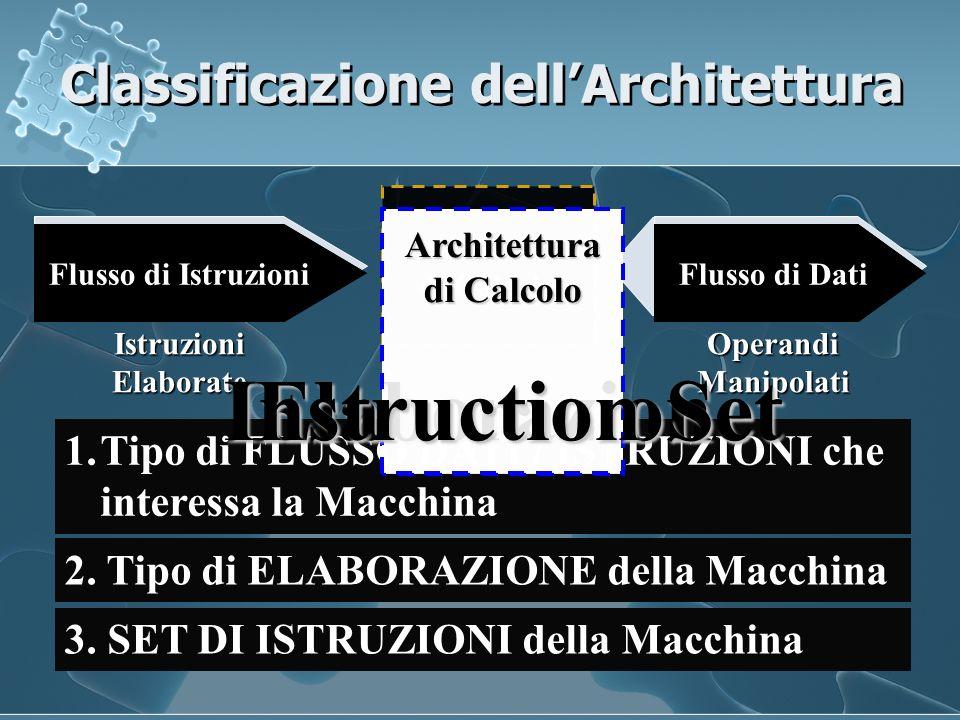 Classificazione dell'Architettura