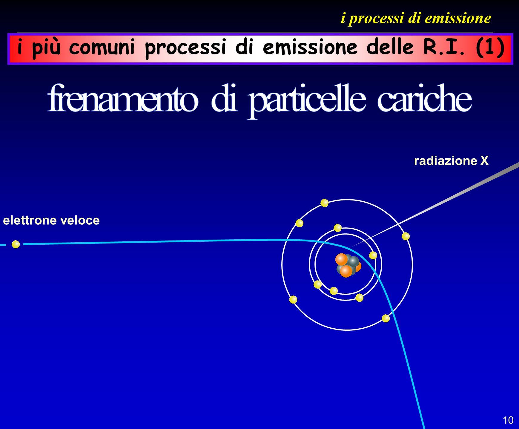 i processi di emissione