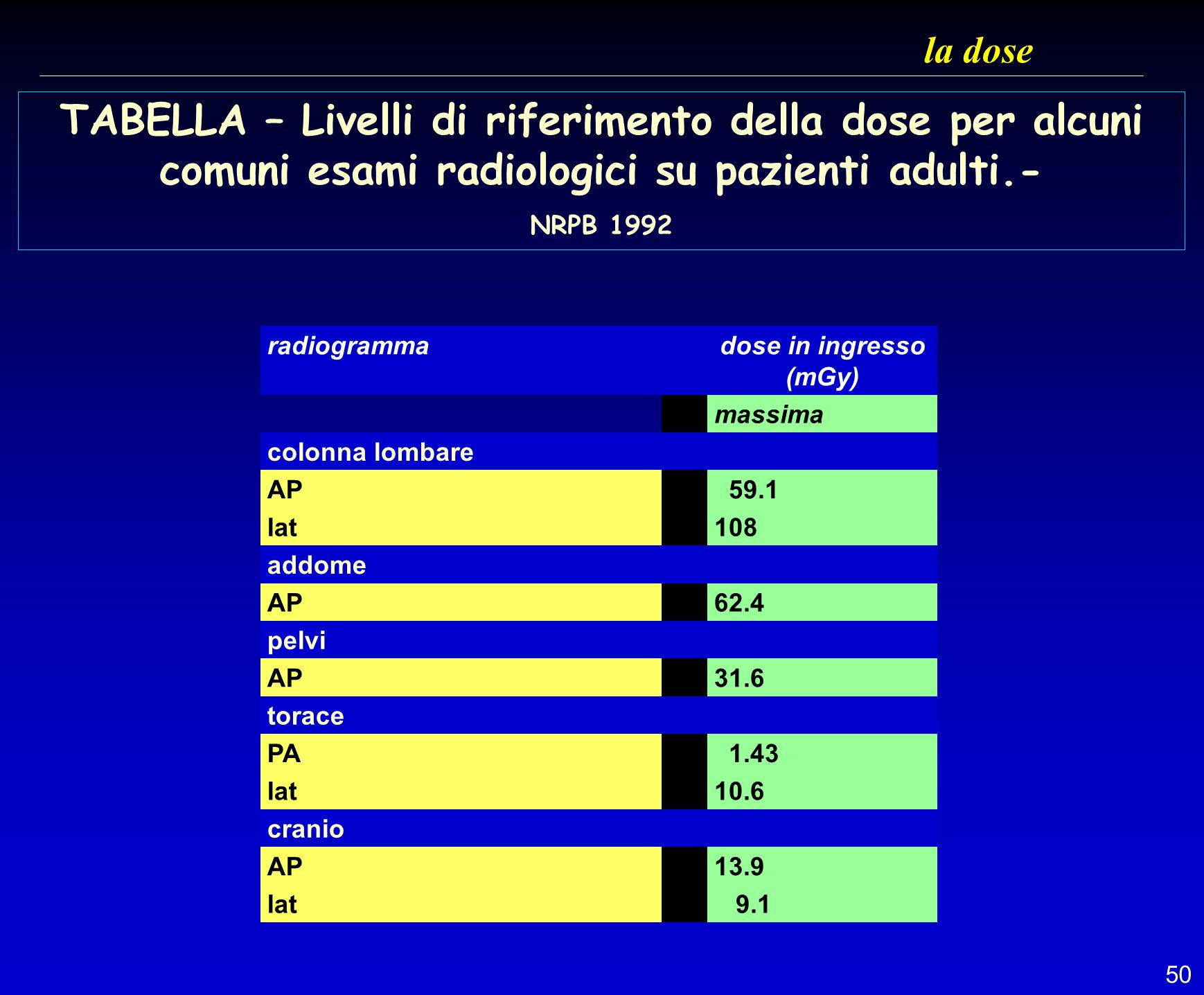 la dose TABELLA – Livelli di riferimento della dose per alcuni comuni esami radiologici su pazienti adulti.- NRPB 1992.