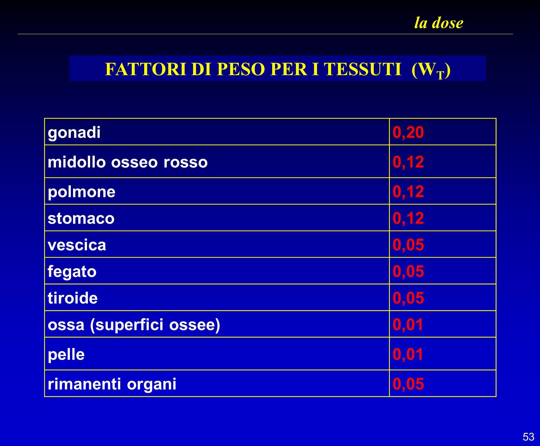 FATTORI DI PESO PER I TESSUTI (WT)