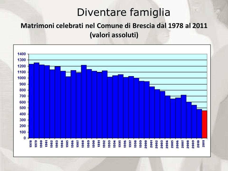 Diventare famiglia Matrimoni celebrati nel Comune di Brescia dal 1978 al 2011 (valori assoluti)