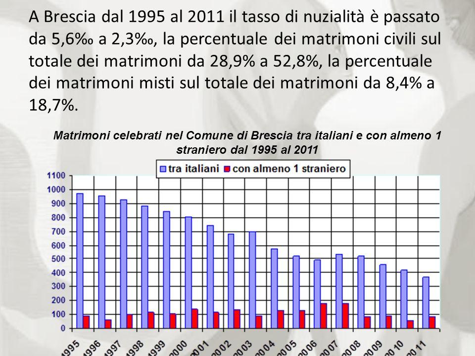 A Brescia dal 1995 al 2011 il tasso di nuzialità è passato da 5,6‰ a 2,3‰, la percentuale dei matrimoni civili sul totale dei matrimoni da 28,9% a 52,8%, la percentuale dei matrimoni misti sul totale dei matrimoni da 8,4% a 18,7%.