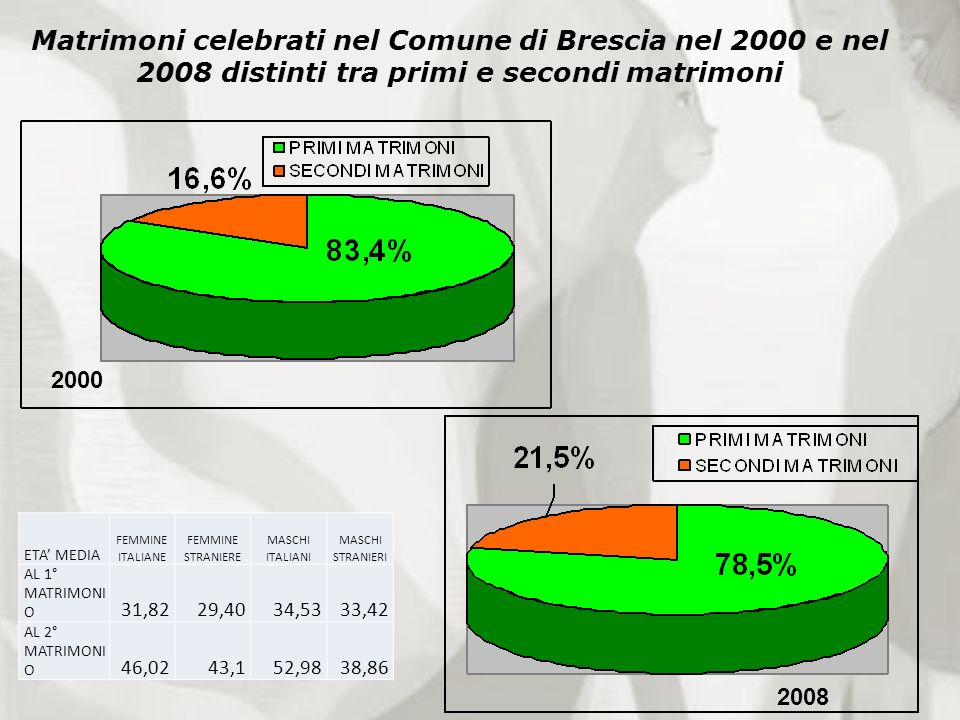 Matrimoni celebrati nel Comune di Brescia nel 2000 e nel 2008 distinti tra primi e secondi matrimoni