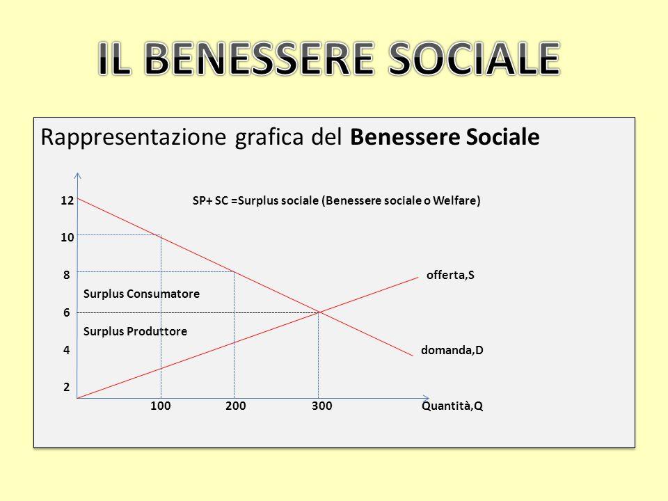 IL BENESSERE SOCIALE Rappresentazione grafica del Benessere Sociale