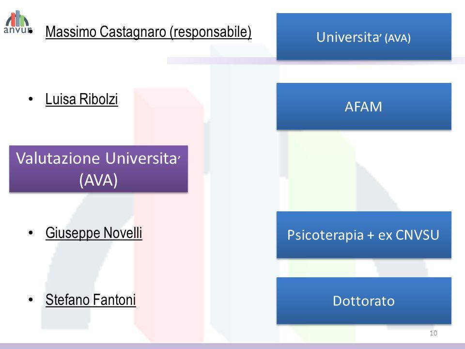Valutazione Universita' (AVA)