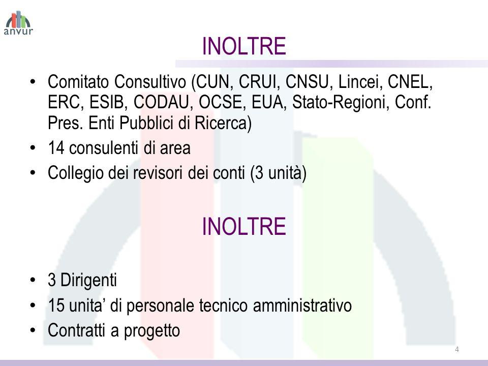 INOLTRE Comitato Consultivo (CUN, CRUI, CNSU, Lincei, CNEL, ERC, ESIB, CODAU, OCSE, EUA, Stato-Regioni, Conf. Pres. Enti Pubblici di Ricerca)
