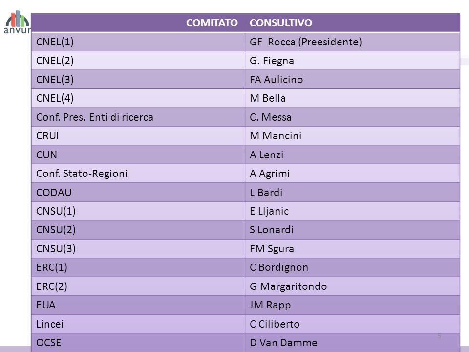 COMITATO CONSULTIVO. CNEL(1) GF Rocca (Preesidente) CNEL(2) G. Fiegna. CNEL(3) FA Aulicino. CNEL(4)