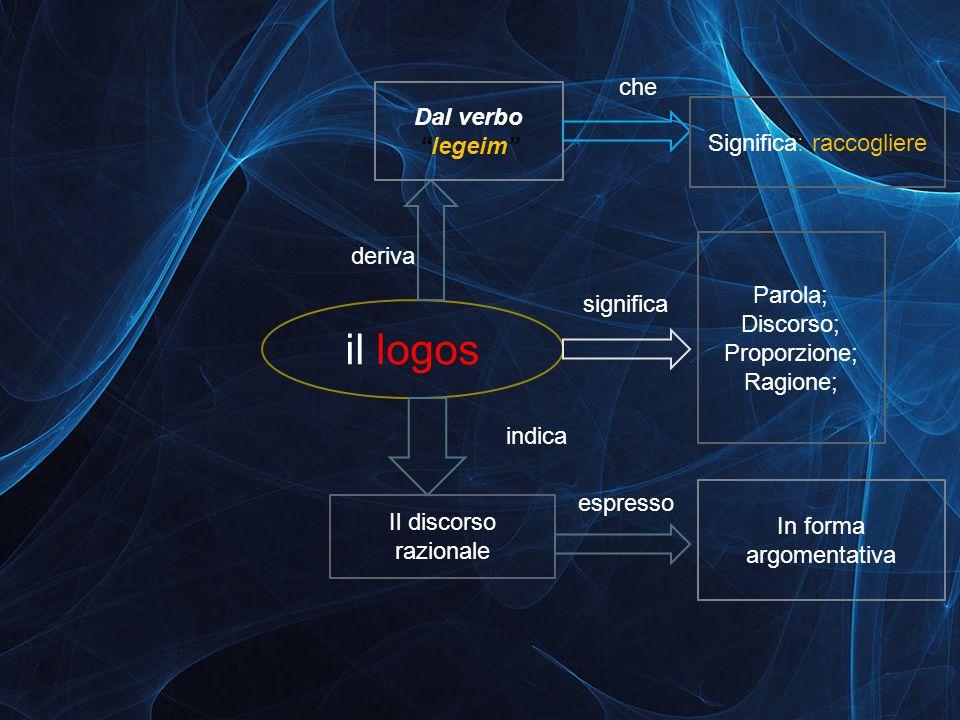 il logos che Dal verbo legeim Significa: raccogliere deriva Parola;