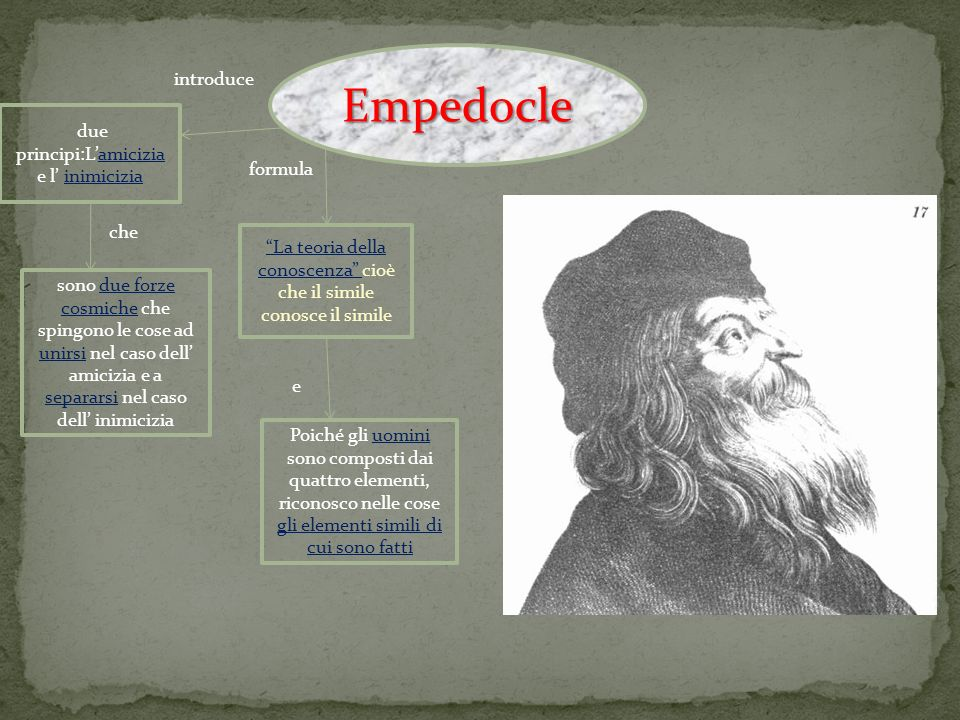 Empedocle introduce due principi:L'amicizia e l' inimicizia formula