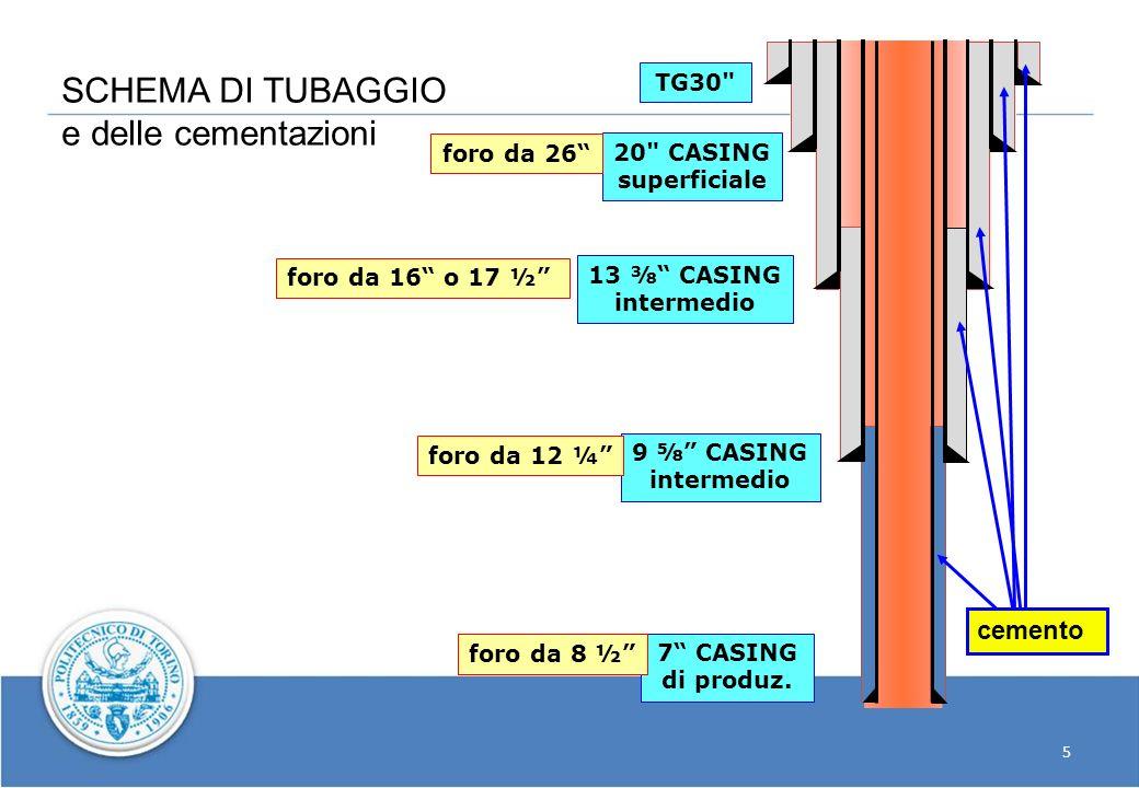 SCHEMA DI TUBAGGIO e delle cementazioni cemento TG30 foro da 26