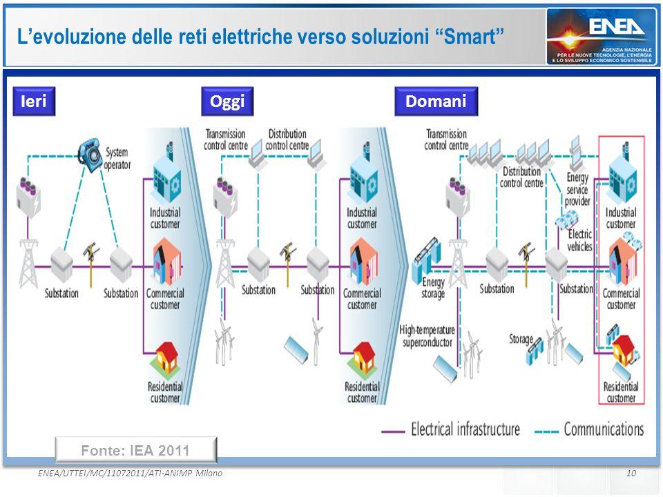 L'evoluzione delle reti elettriche verso soluzioni Smart