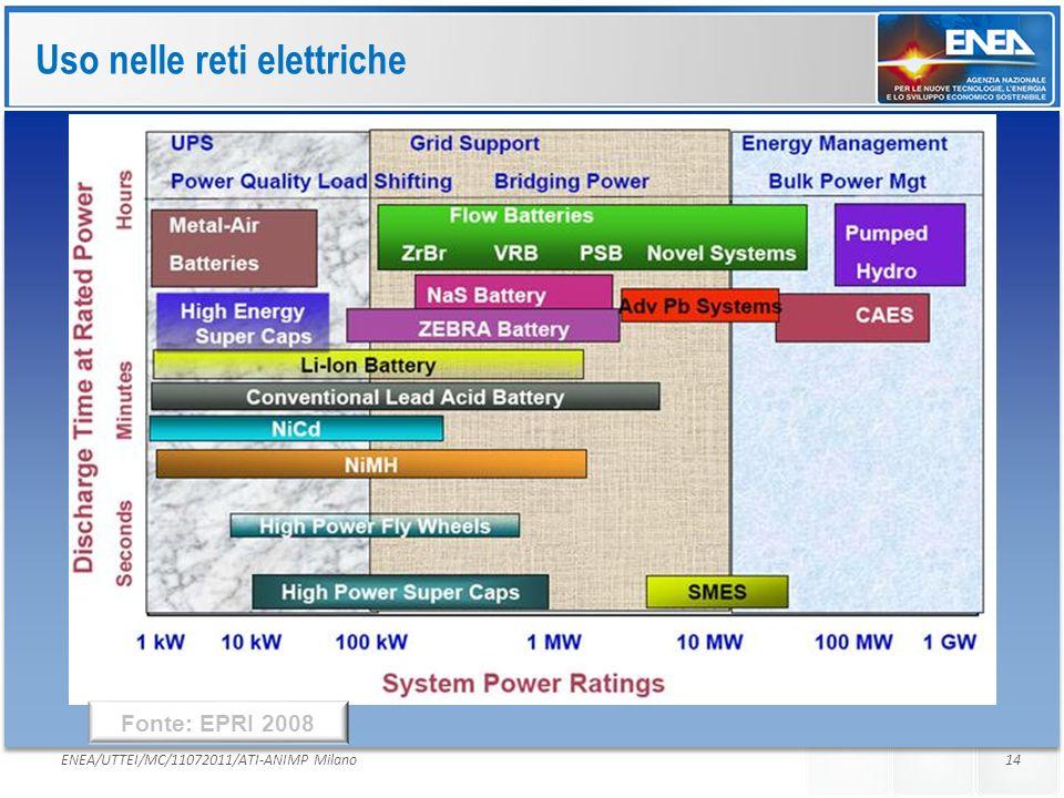 Uso nelle reti elettriche
