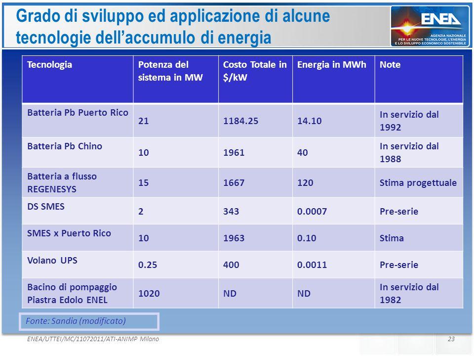 Grado di sviluppo ed applicazione di alcune tecnologie dell'accumulo di energia