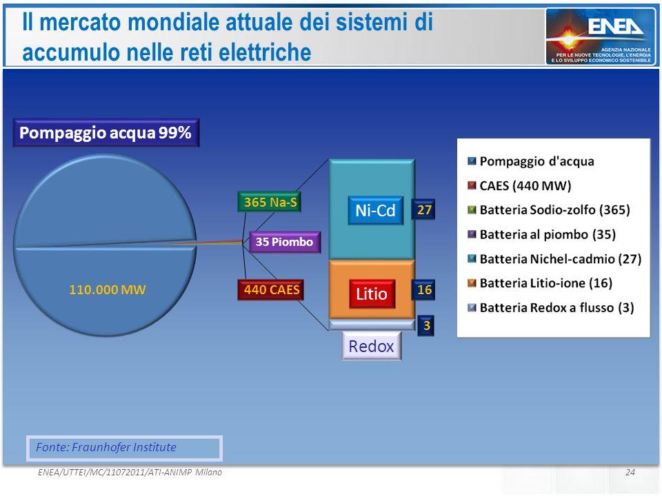 Il mercato mondiale attuale dei sistemi di accumulo nelle reti elettriche