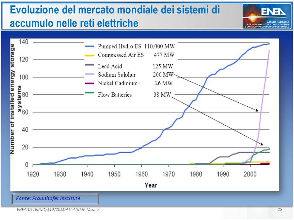 Evoluzione del mercato mondiale dei sistemi di accumulo nelle reti elettriche