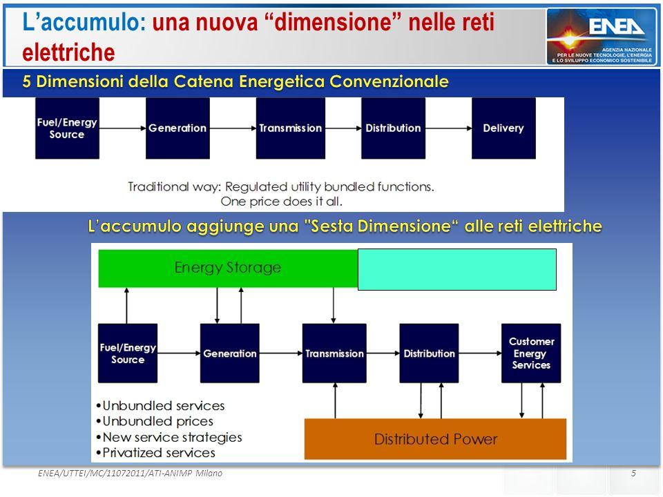 L'accumulo: una nuova dimensione nelle reti elettriche