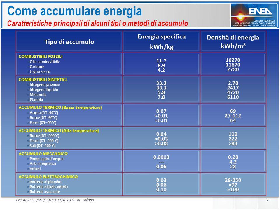 Densità di energia kWh/m3