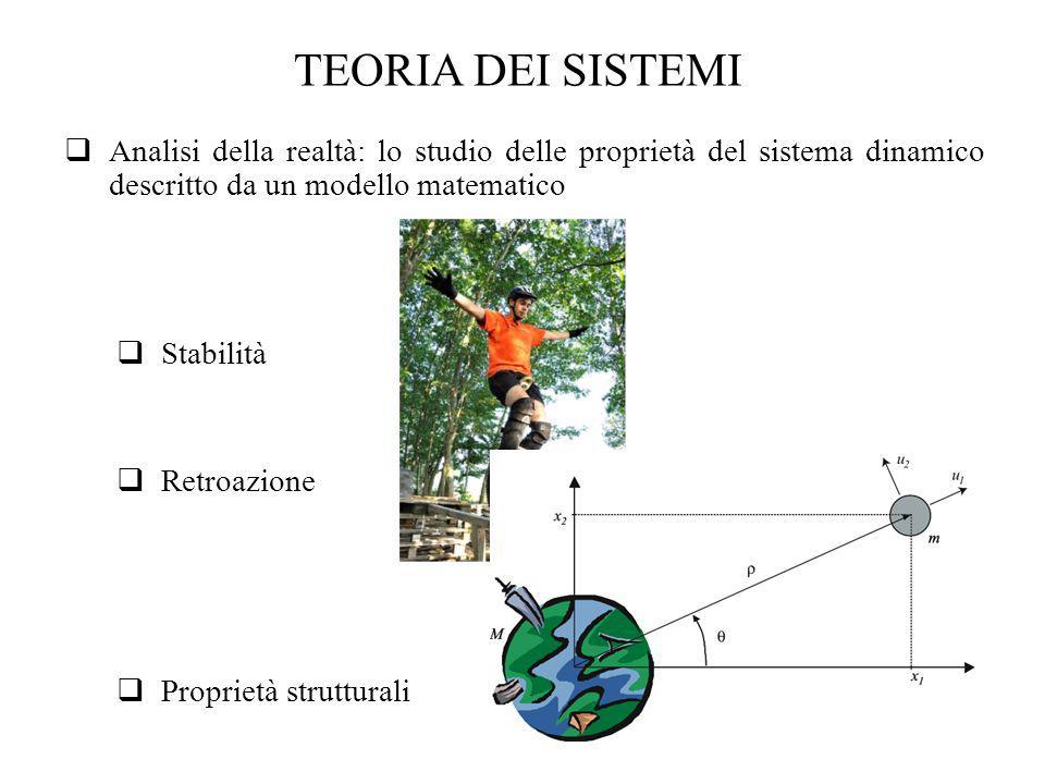 TEORIA DEI SISTEMI Analisi della realtà: lo studio delle proprietà del sistema dinamico descritto da un modello matematico.