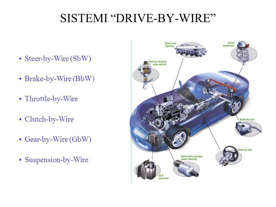 SISTEMI DRIVE-BY-WIRE