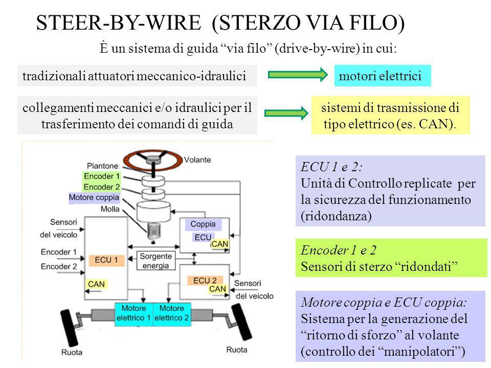 sistemi di trasmissione di tipo elettrico (es. CAN).