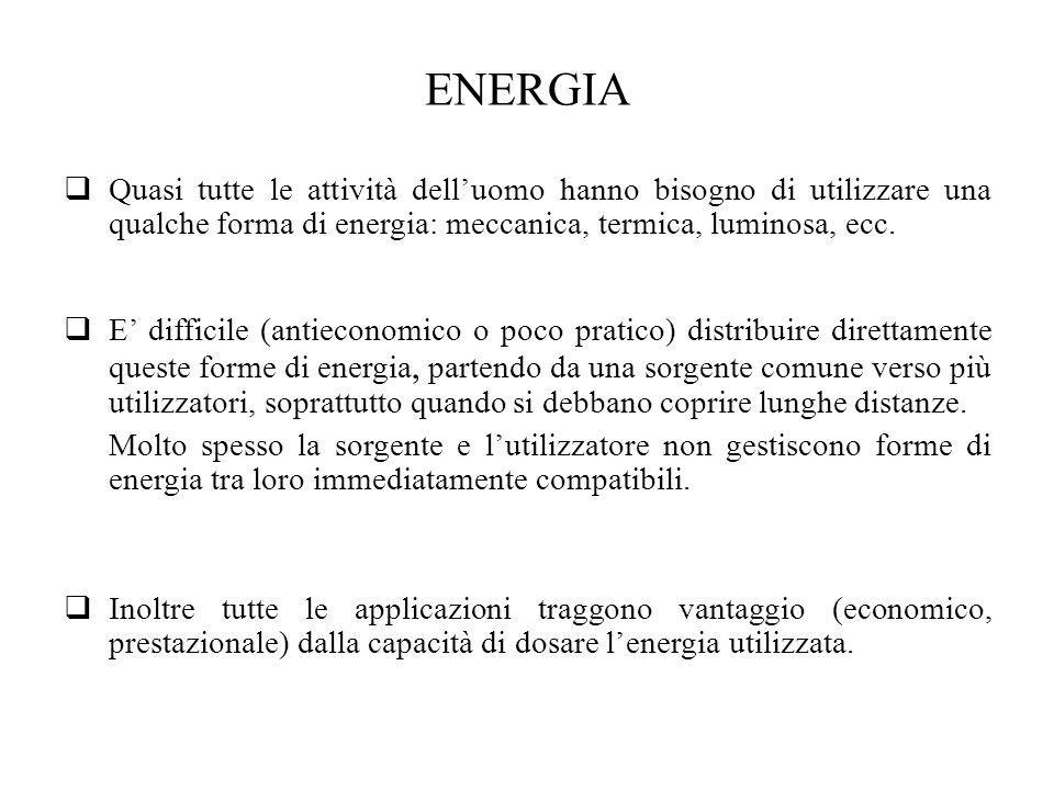 ENERGIA Quasi tutte le attività dell'uomo hanno bisogno di utilizzare una qualche forma di energia: meccanica, termica, luminosa, ecc.