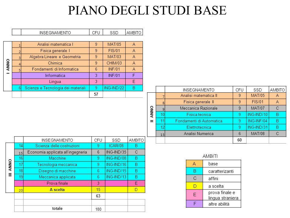 PIANO DEGLI STUDI BASE I ANNO II ANNO III ANNO AMBITI A base B