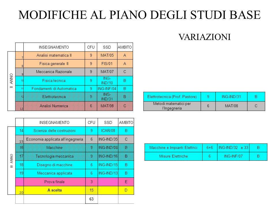 MODIFICHE AL PIANO DEGLI STUDI BASE