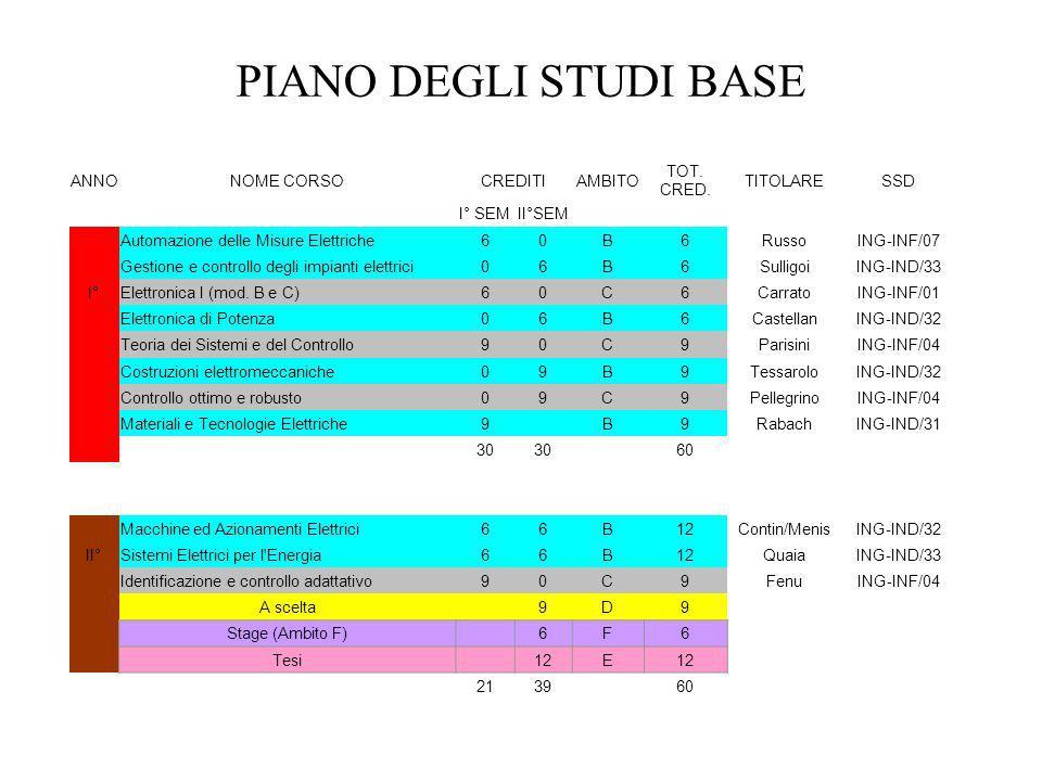 PIANO DEGLI STUDI BASE ANNO NOME CORSO CREDITI AMBITO TOT. CRED.