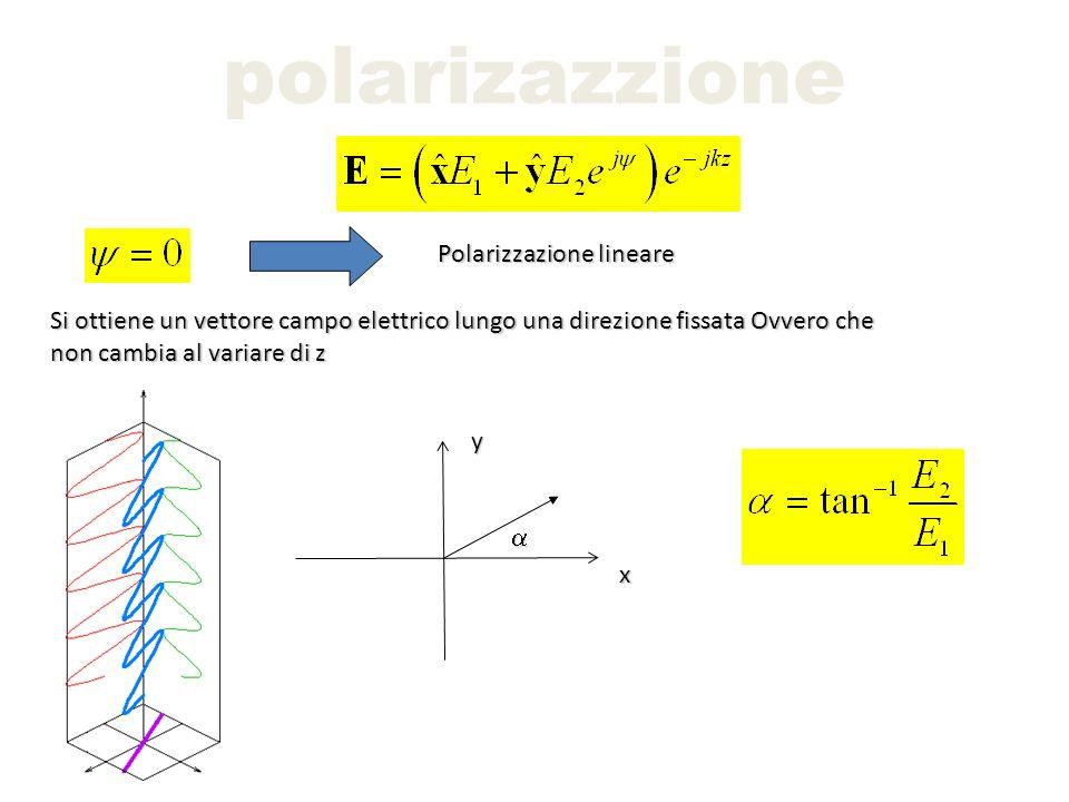 polarizazzione Polarizzazione lineare