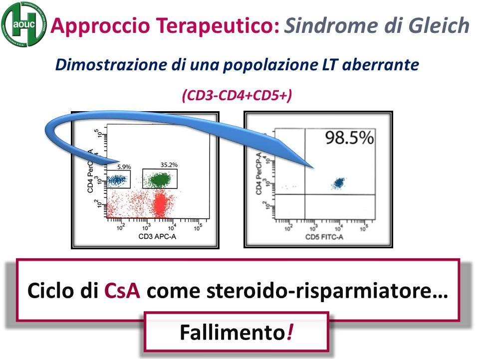 Ciclo di CsA come steroido-risparmiatore… Fallimento!