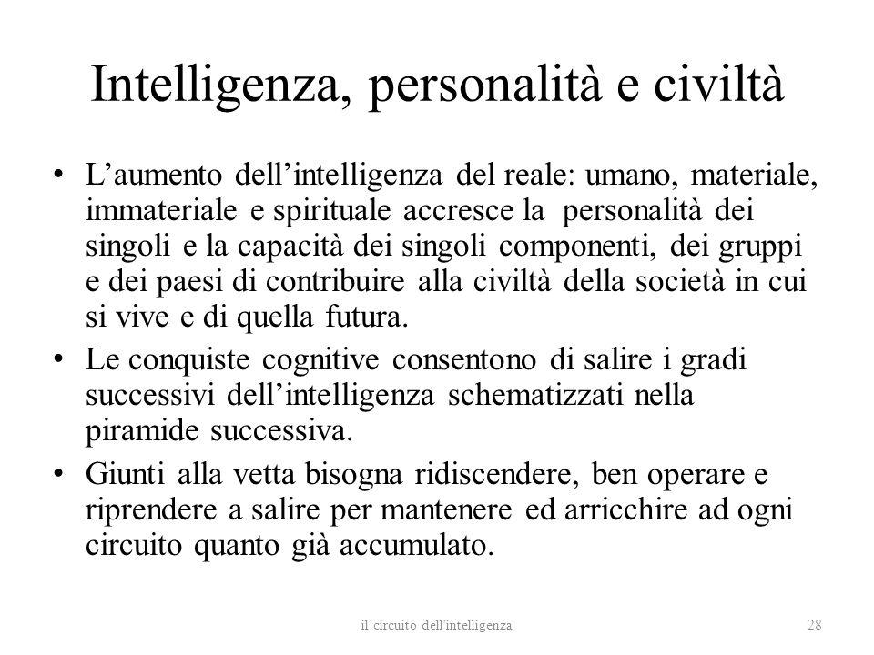 Intelligenza, personalità e civiltà