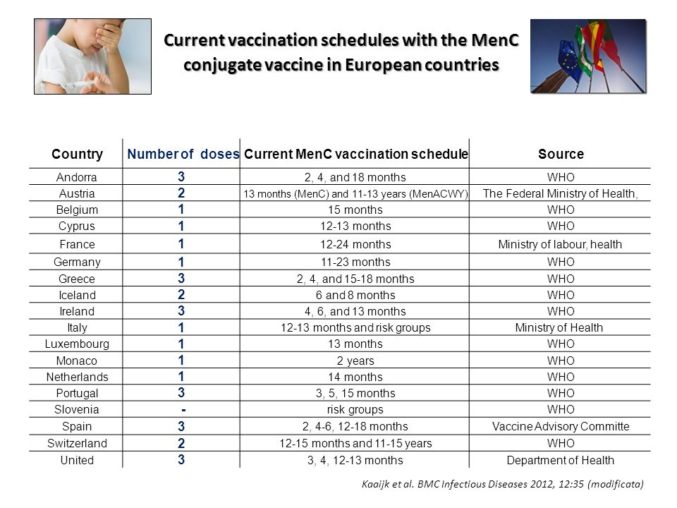 Current MenC vaccination schedule