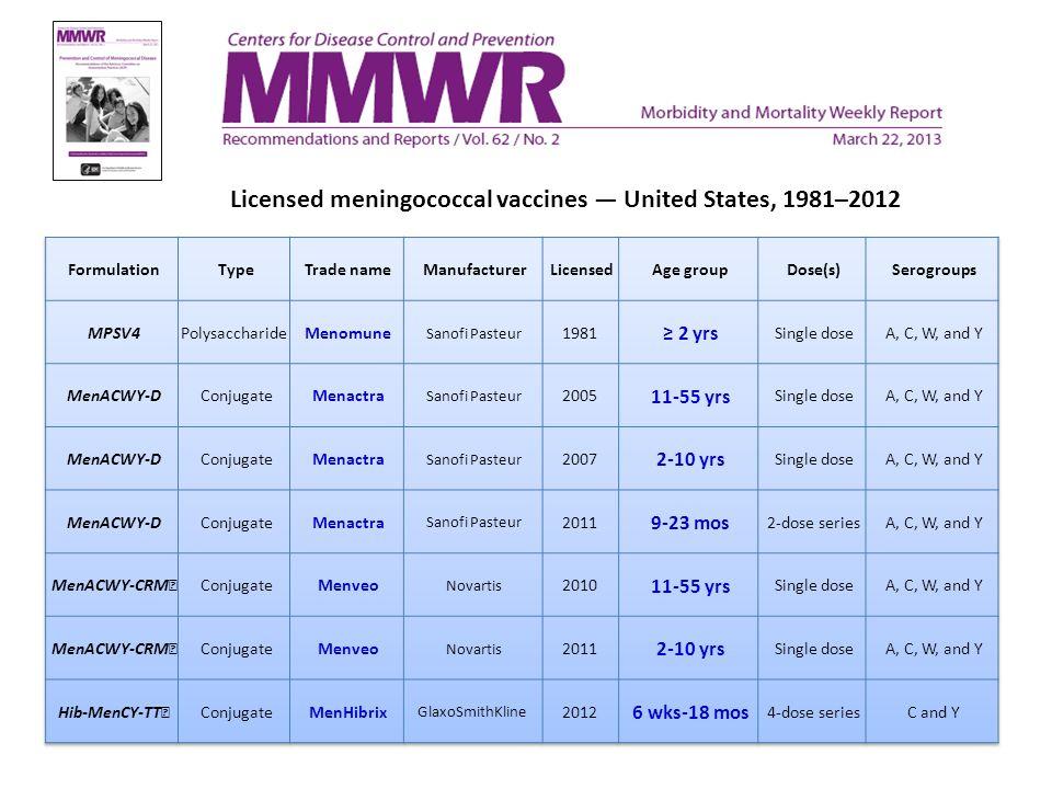 Licensed meningococcal vaccines — United States, 1981–2012