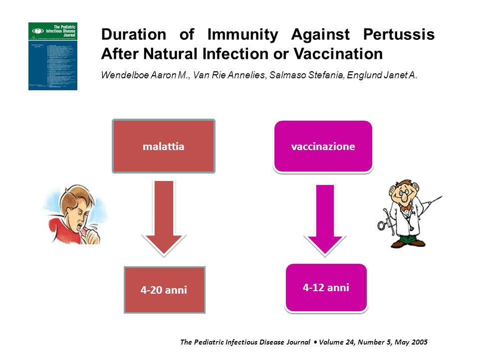 Duration of Immunity Against Pertussis After Natural Infection or Vaccination