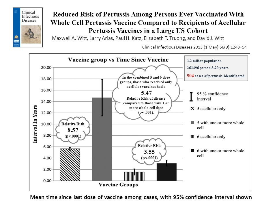 Reduced Risk of Pertussis Among Persons Ever Vaccinated With Whole Cell Pertussis Vaccine Compared to Recipients of Acellular Pertussis Vaccines in a Large US Cohort
