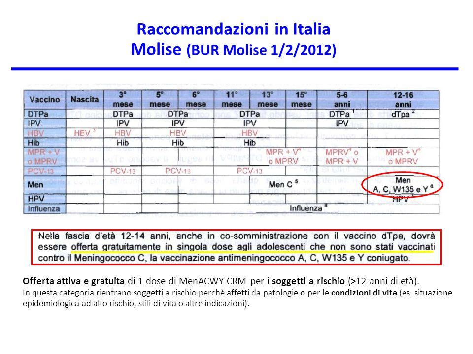 Raccomandazioni in Italia Molise (BUR Molise 1/2/2012)