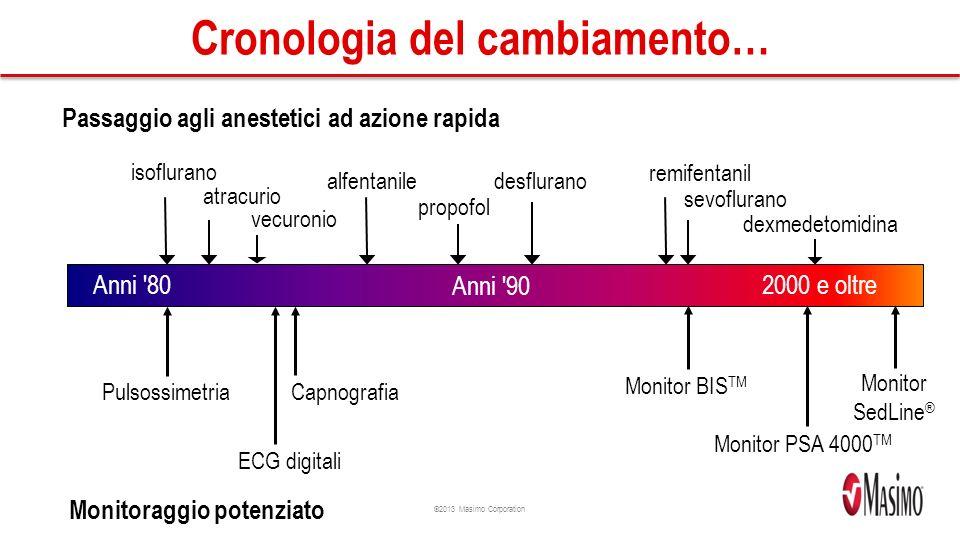 Cronologia del cambiamento…